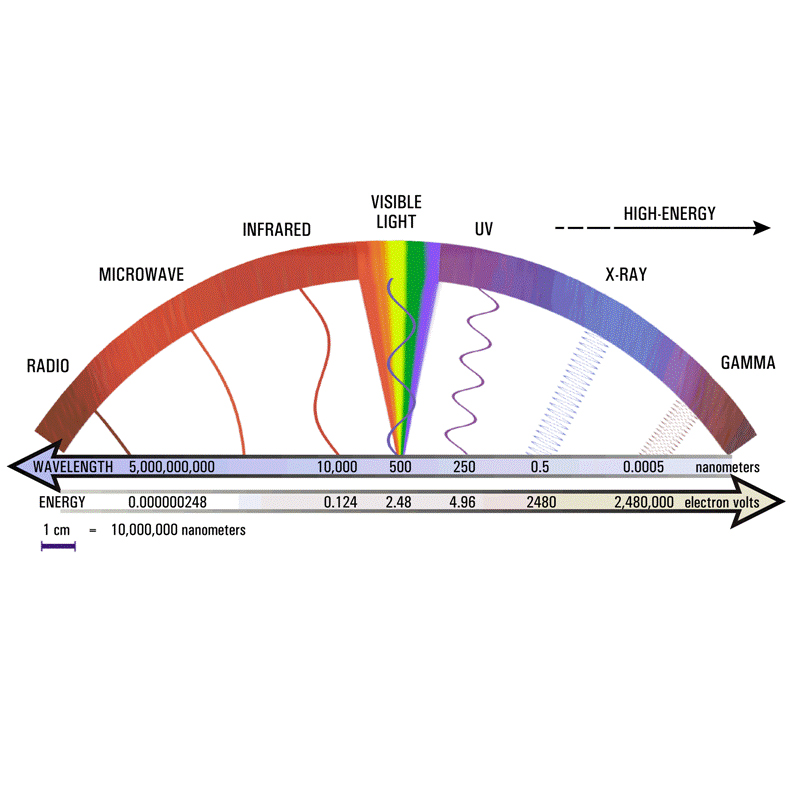 Fiber Optics: Wavelengths used in Fiber Optics Cover Image